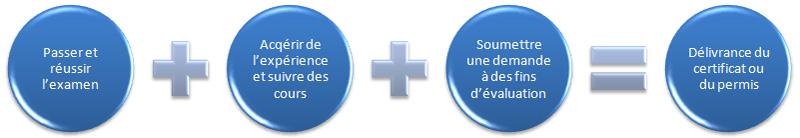 Étapes à suivre pour obtenir un certificat ou permis de niveau supérieur
