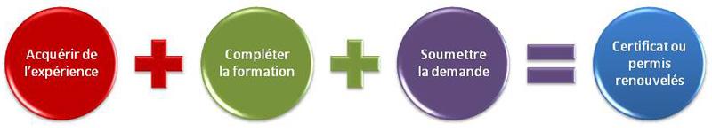 Étapes de renouvellement d'un certificat ou permis