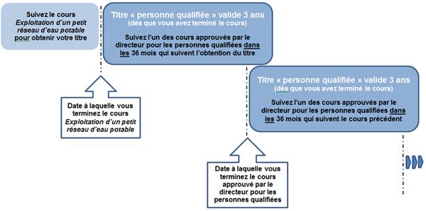 Diagramme du cycle de renouvellement